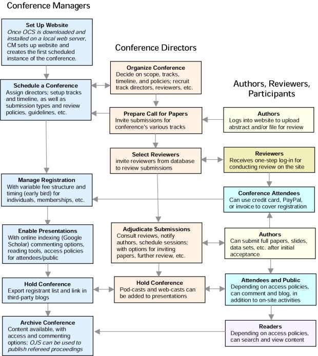 OCS წარდგენის, რეცენზირებისა და გამოქვეყნების პროცესი